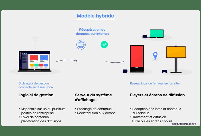 Modele_On_Hybride_fr