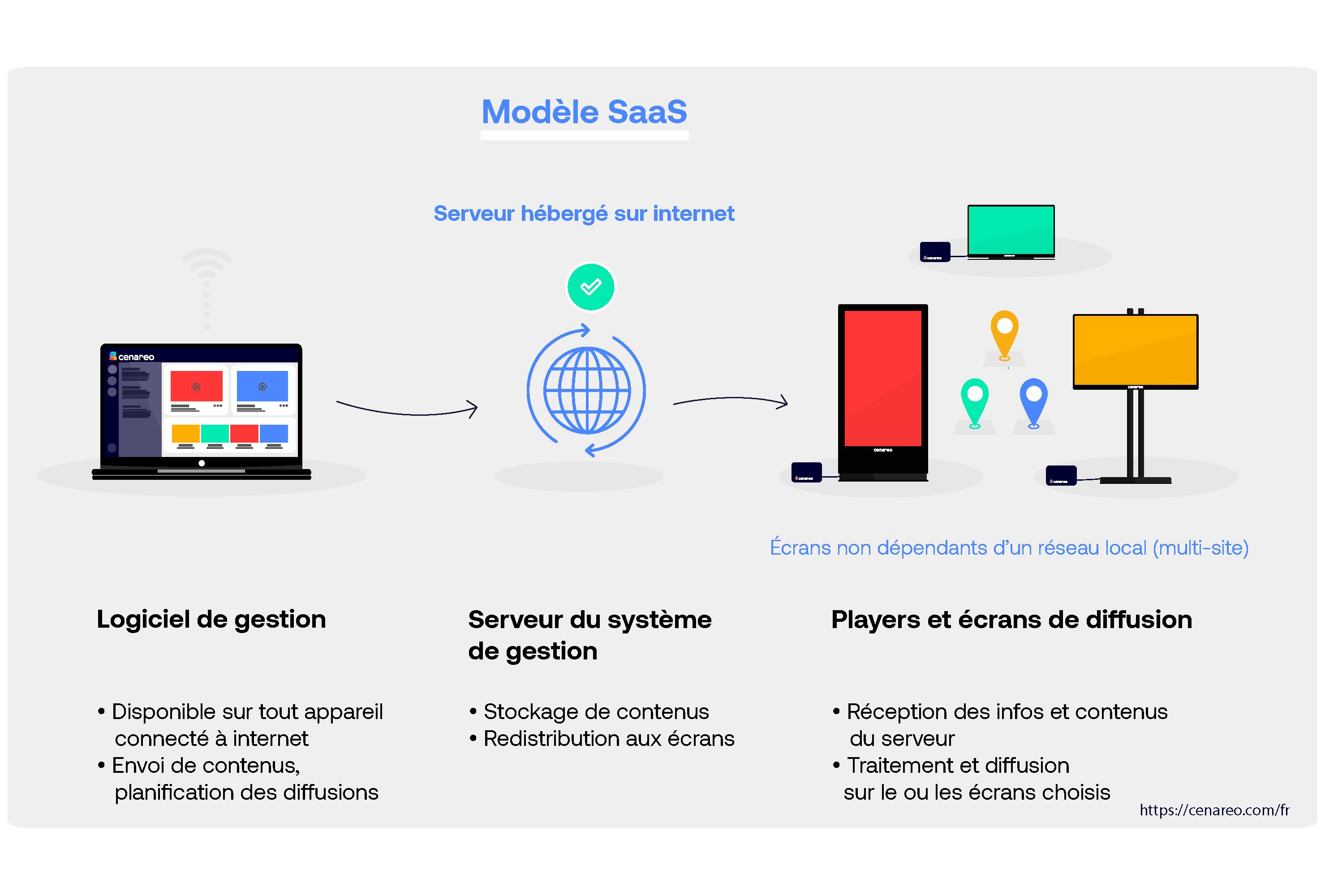 Modele_On_SaaS_fr