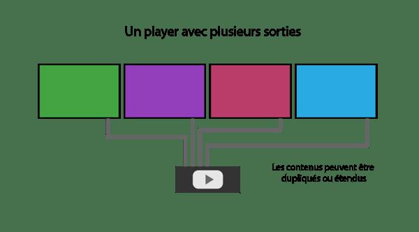 Affichage dynamque : Un player et plusieurs sorties